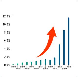 キャッシュレス決済導入グラフ