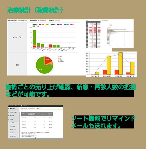 治療統計(稼働統計)