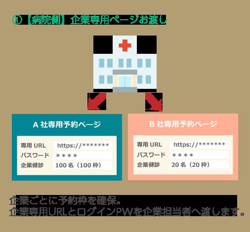 ①【病院・クリニック側】企業専用ページお渡し